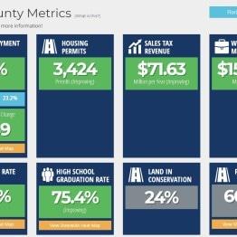 Polk County Metrics_FL Scorecard